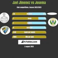 Javi Jimenez vs Josema h2h player stats