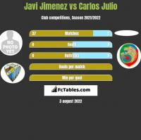Javi Jimenez vs Carlos Julio h2h player stats