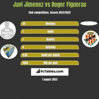 Javi Jimenez vs Roger Figueras h2h player stats