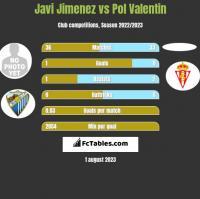 Javi Jimenez vs Pol Valentin h2h player stats