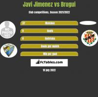 Javi Jimenez vs Brugui h2h player stats