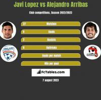 Javi Lopez vs Alejandro Arribas h2h player stats