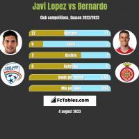 Javi Lopez vs Bernardo h2h player stats