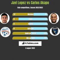 Javi Lopez vs Carlos Akapo h2h player stats