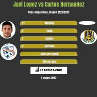 Javi Lopez vs Carlos Hernandez h2h player stats
