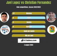 Javi Lopez vs Christian Fernandez h2h player stats