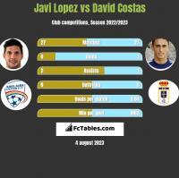 Javi Lopez vs David Costas h2h player stats