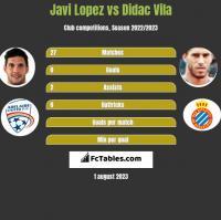 Javi Lopez vs Didac Vila h2h player stats