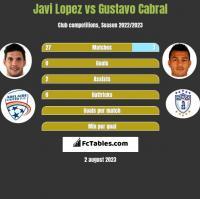 Javi Lopez vs Gustavo Cabral h2h player stats