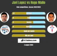 Javi Lopez vs Hugo Mallo h2h player stats