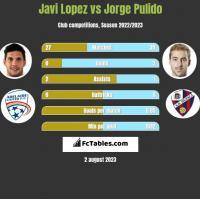 Javi Lopez vs Jorge Pulido h2h player stats
