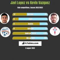 Javi Lopez vs Kevin Vazquez h2h player stats