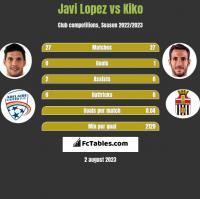 Javi Lopez vs Kiko h2h player stats