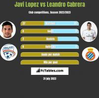 Javi Lopez vs Leandro Cabrera h2h player stats