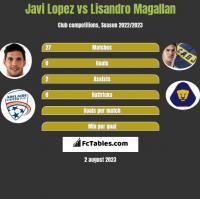 Javi Lopez vs Lisandro Magallan h2h player stats