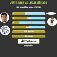 Javi Lopez vs Lucas Ahijado h2h player stats