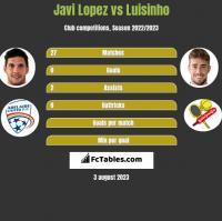 Javi Lopez vs Luisinho h2h player stats