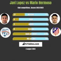 Javi Lopez vs Mario Hermoso h2h player stats
