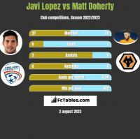 Javi Lopez vs Matt Doherty h2h player stats