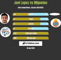 Javi Lopez vs Miguelon h2h player stats