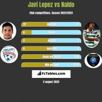 Javi Lopez vs Naldo h2h player stats