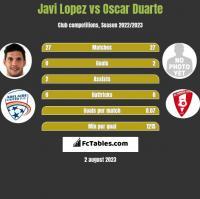 Javi Lopez vs Oscar Duarte h2h player stats