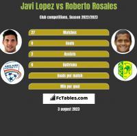 Javi Lopez vs Roberto Rosales h2h player stats