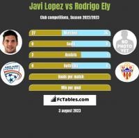 Javi Lopez vs Rodrigo Ely h2h player stats
