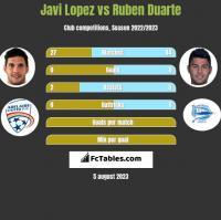 Javi Lopez vs Ruben Duarte h2h player stats