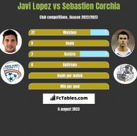 Javi Lopez vs Sebastien Corchia h2h player stats