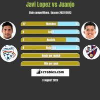 Javi Lopez vs Juanjo h2h player stats