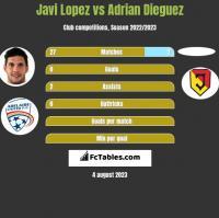 Javi Lopez vs Adrian Dieguez h2h player stats