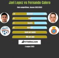 Javi Lopez vs Fernando Calero h2h player stats