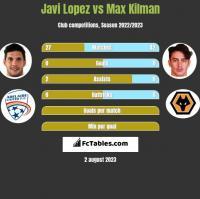Javi Lopez vs Max Kilman h2h player stats