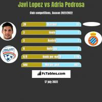 Javi Lopez vs Adria Pedrosa h2h player stats
