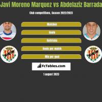 Javi Moreno Marquez vs Abdelaziz Barrada h2h player stats