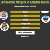 Javi Moreno Marquez vs Abraham Minero h2h player stats