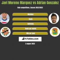 Javi Moreno Marquez vs Adrian Gonzalez h2h player stats