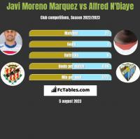 Javi Moreno Marquez vs Alfred N'Diaye h2h player stats