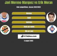 Javi Moreno Marquez vs Erik Moran h2h player stats