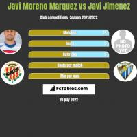 Javi Moreno Marquez vs Javi Jimenez h2h player stats