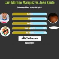 Javi Moreno Marquez vs Jose Kante h2h player stats