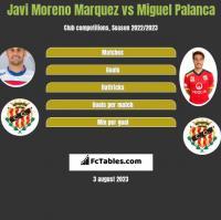 Javi Moreno Marquez vs Miguel Palanca h2h player stats