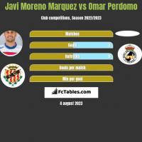 Javi Moreno Marquez vs Omar Perdomo h2h player stats