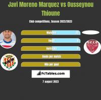 Javi Moreno Marquez vs Ousseynou Thioune h2h player stats