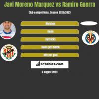 Javi Moreno Marquez vs Ramiro Guerra h2h player stats