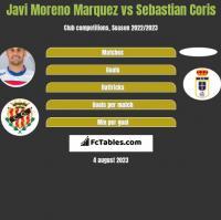 Javi Moreno Marquez vs Sebastian Coris h2h player stats