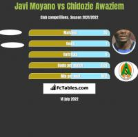 Javi Moyano vs Chidozie Awaziem h2h player stats