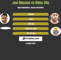 Javi Moyano vs Didac Vila h2h player stats
