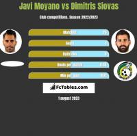 Javi Moyano vs Dimitris Siovas h2h player stats